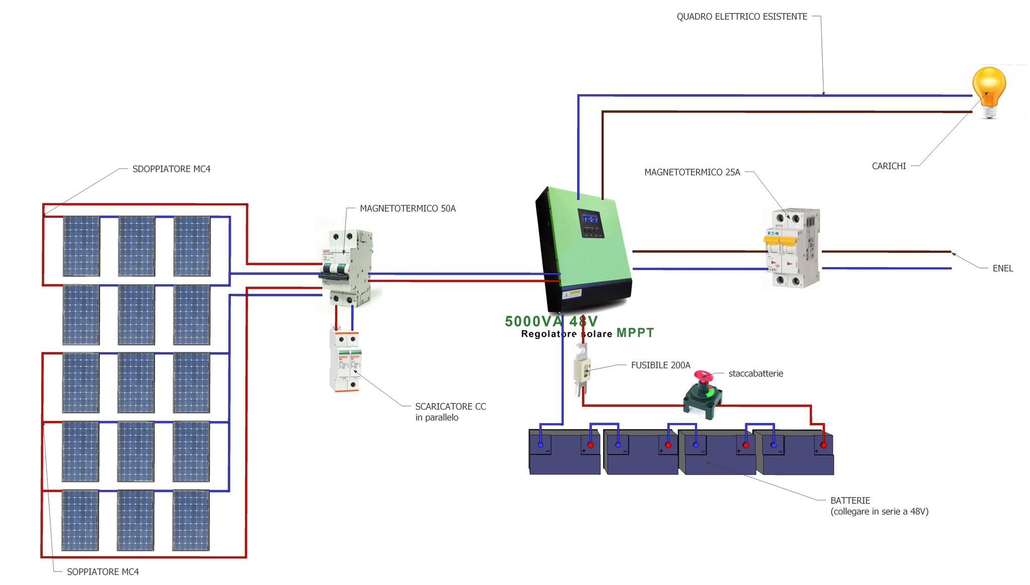 Schema Collegamento Impianto Fotovoltaico : Scopri come realizzare il tuo impianto fotovoltaico