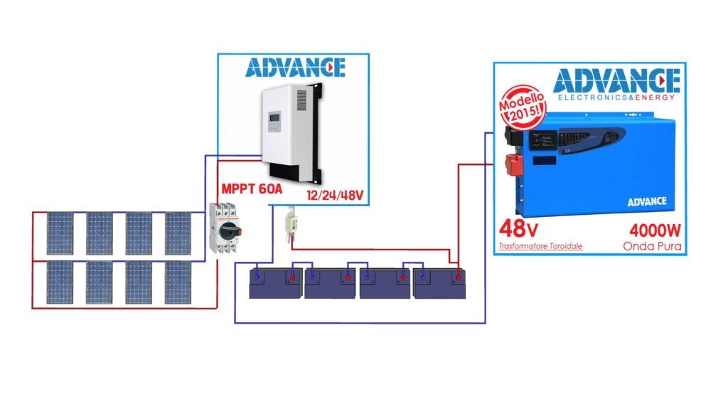 Collegamento impianto fotovoltaico con regolatore e inverter UPS