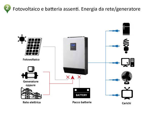 Funzioni UPS in inverter All In One