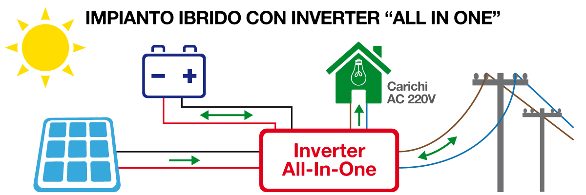 impianto fotovoltaico ibrido con inverter All In One - schema