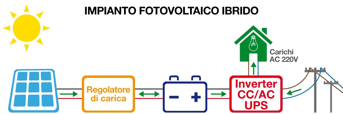 impianto fotovoltaico ibrido classico - schema